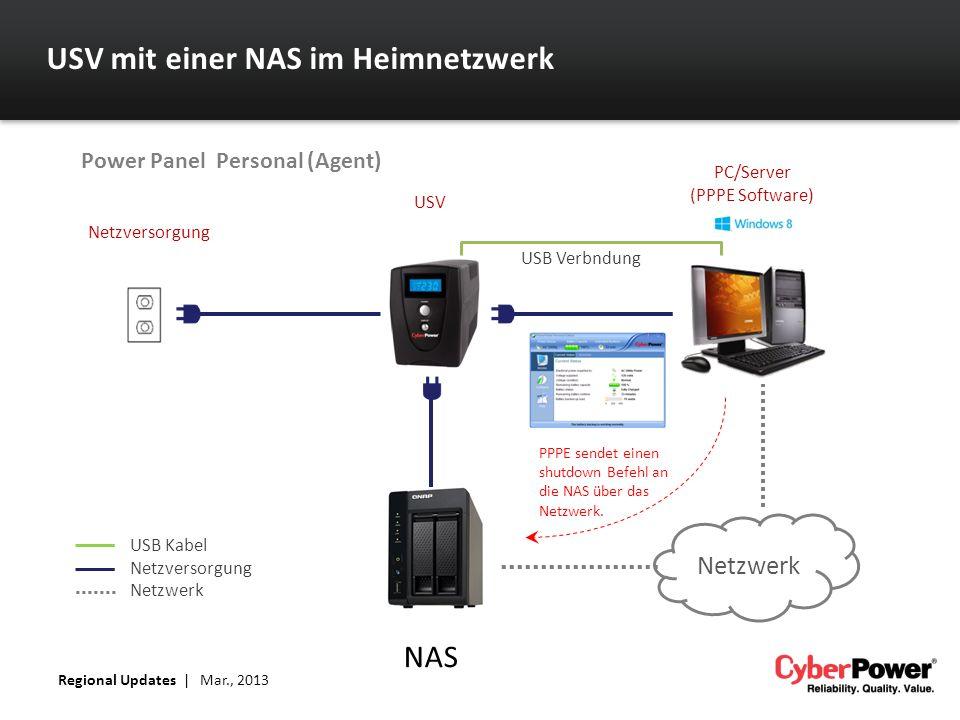 USV mit einer NAS im Heimnetzwerk Netzwerk Netzversorgung USV PC/Server (PPPE Software) USB Verbndung NAS USB Kabel Netzversorgung Netzwerk PPPE sende