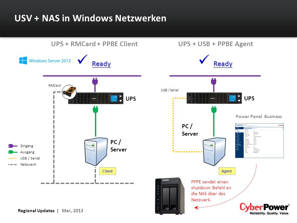 USV + NAS in Windows Netzwerken Eingang Ausgang USB / Serial Netzwerk RMCard USB / Serial Agent UPS PC / Server UPS PC / Server Ready Client UPS + RMC