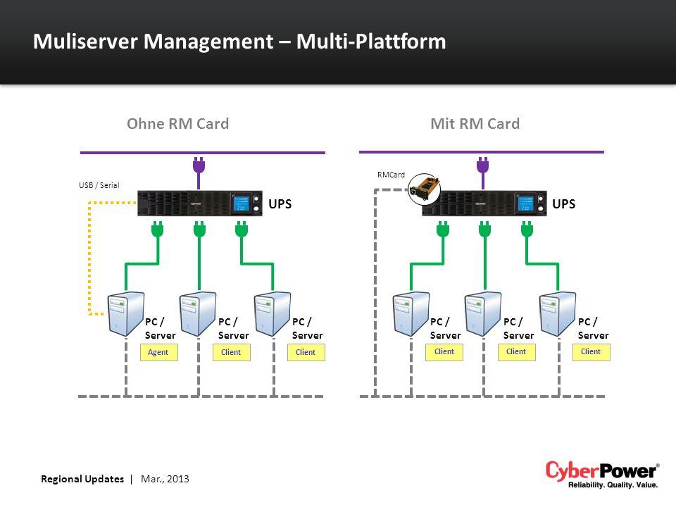 Muliserver Management – Multi-Plattform Regional Updates   Mar., 2013 RMCard USB / Serial Agent UPS PC / Server UPS Ohne RM CardMit RM Card PC / Server PC / Server Client PC / Server PC / Server PC / Server Client