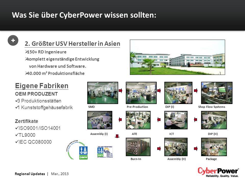Was Sie über CyberPower wissen sollten: 2. Größter USV Hersteller in Asien 150+ RD Ingenieure komplett eigenständige Entwicklung von Hardware und Soft
