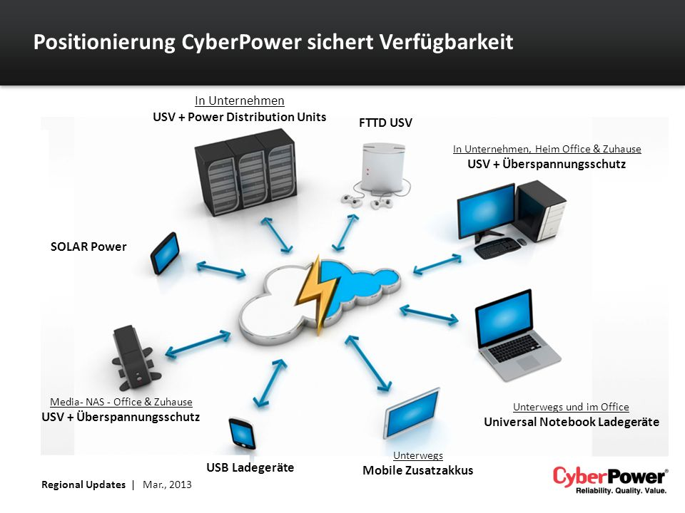 Positionierung CyberPower sichert Verfügbarkeit In Unternehmen USV + Power Distribution Units FTTD USV In Unternehmen, Heim Office & Zuhause USV + Übe