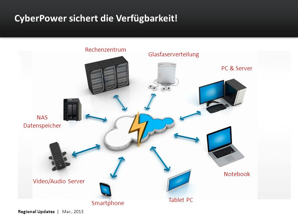 CyberPower sichert die Verfügbarkeit! Regional Updates | Mar., 2013 Rechenzentrum Glasfaserverteilung PC & Server Notebook Tablet PC Smartphone Video/