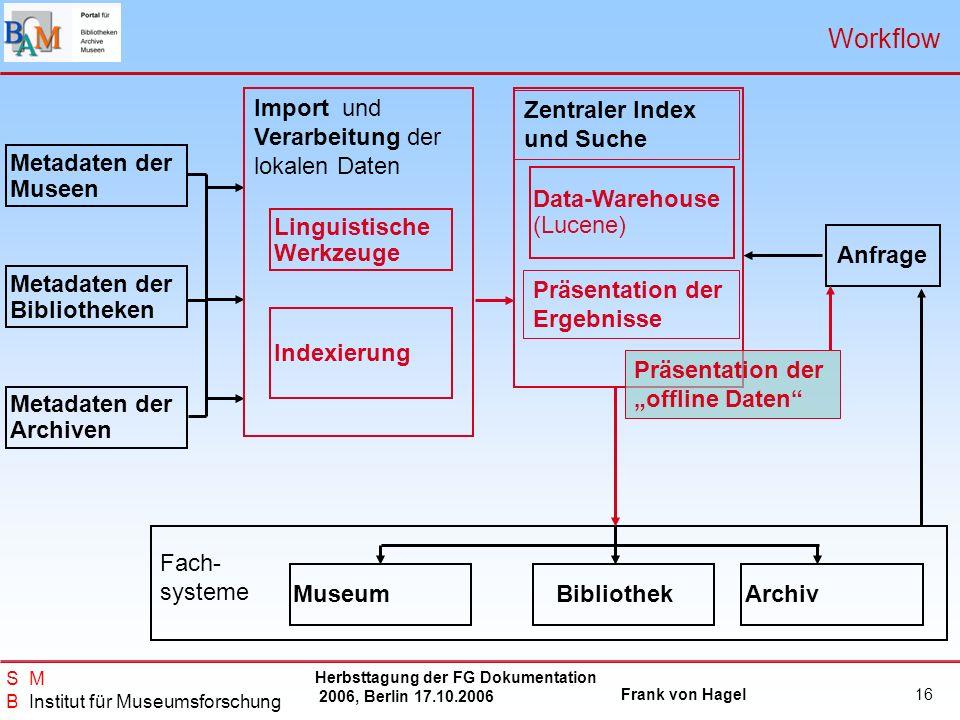 Herbsttagung der FG Dokumentation 2006, Berlin 17.10.2006 Frank von Hagel S M B Institut für Museumsforschung 16 Anfrage Metadaten der Museen Metadate