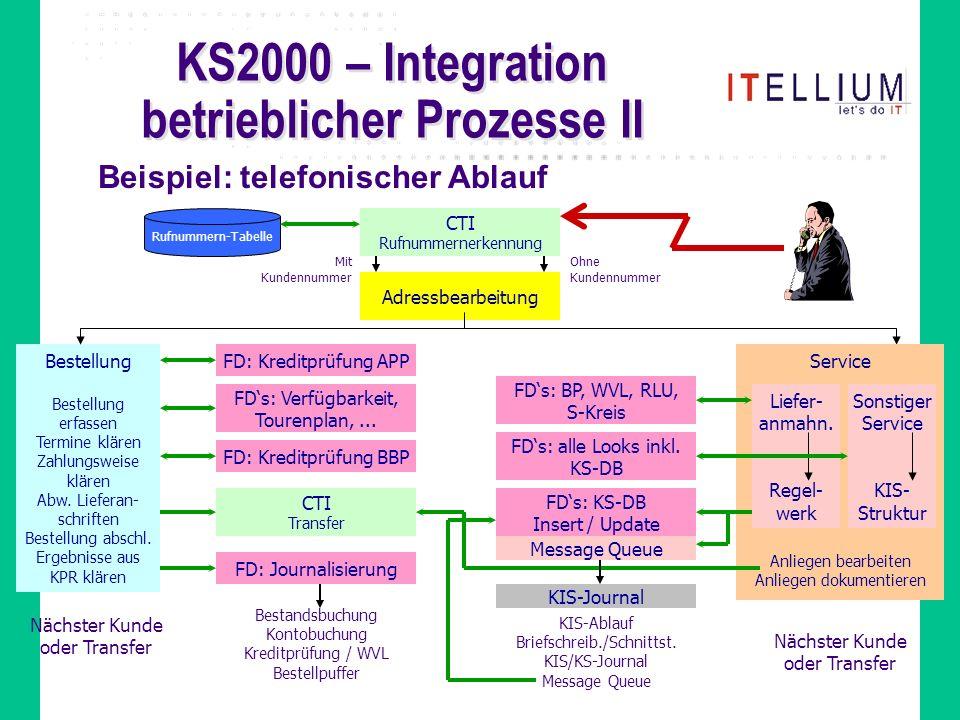 KS2000 – Integration betrieblicher Prozesse II Beispiel: telefonischer Ablauf CTI Rufnummernerkennung Adressbearbeitung Mit Kundennummer Ohne Kundennummer Rufnummern-Tabelle Bestellung Bestellung erfassen Termine klären Zahlungsweise klären Abw.