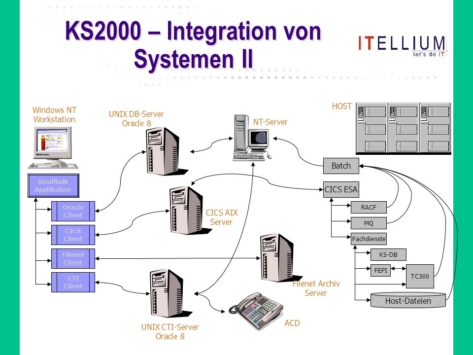 KS2000 – Integration von Systemen II Windows NT Workstation Smalltalk Applikation Oracle Client CICS Client CTI Client Filenet Client UNIX DB-Server Oracle 8 CICS AIX Server UNIX CTI-Server Oracle 8 Filenet Archiv Server ACD NT-Server HOST CICS ESA Batch RACF MQ Fachdienste KS-DB FEPI Host-Dateien TC300