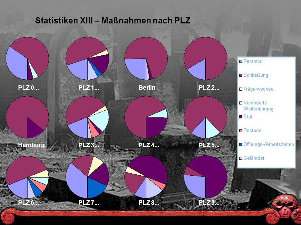 Statistiken XIII – Maßnahmen nach PLZ PLZ 0...PLZ 1...BerlinPLZ 2...