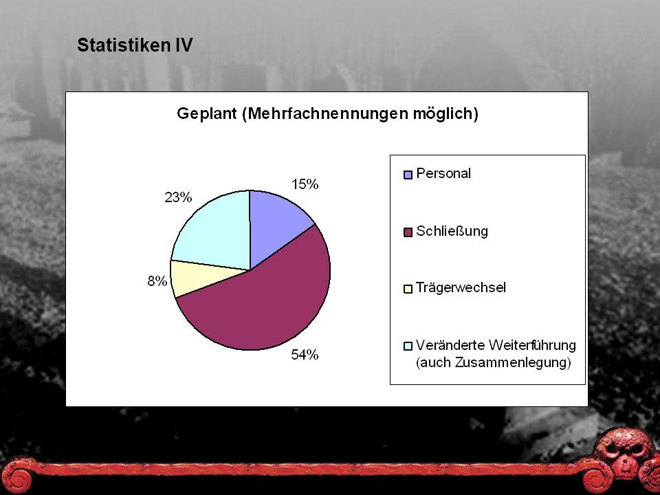 Statistiken IV