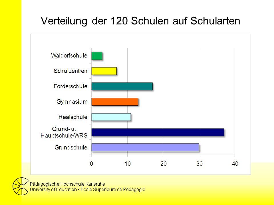 Pädagogische Hochschule Karlsruhe University of Education École Supérieure de Pédagogie An den 120 Schulen findet man …