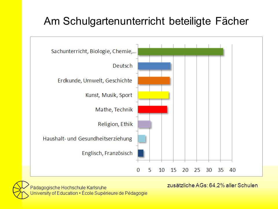 Pädagogische Hochschule Karlsruhe University of Education École Supérieure de Pédagogie Am Schulgartenunterricht beteiligte Fächer zusätzliche AGs: 64,2% aller Schulen