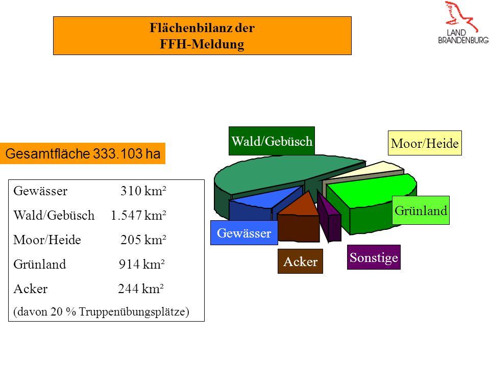 Gewässer 310 km² Wald/Gebüsch 1.547 km² Moor/Heide 205 km² Grünland 914 km² Acker 244 km² (davon 20 % Truppenübungsplätze) Wald/Gebüsch Grünland Gewässer Acker Sonstige Moor/Heide Flächenbilanz der FFH-Meldung Gesamtfläche 333.103 ha