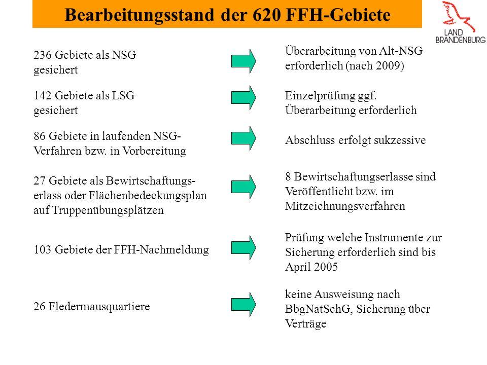 236 Gebiete als NSG gesichert Überarbeitung von Alt-NSG erforderlich (nach 2009) 142 Gebiete als LSG gesichert Einzelprüfung ggf.