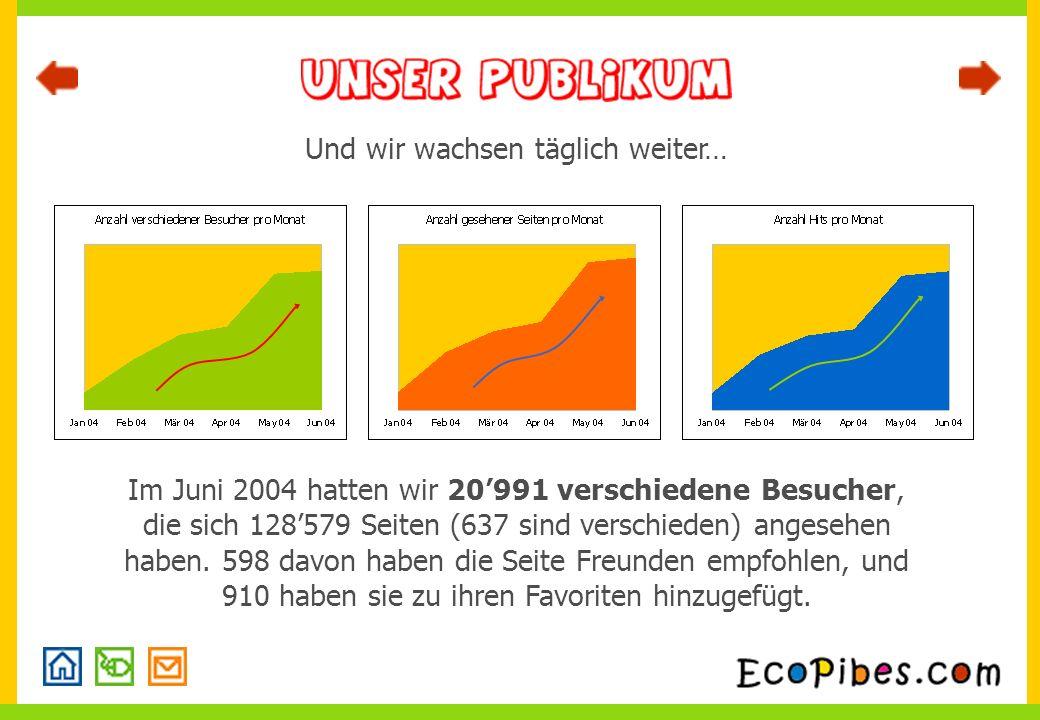 Und wir wachsen täglich weiter… Im Juni 2004 hatten wir 20991 verschiedene Besucher, die sich 128579 Seiten (637 sind verschieden) angesehen haben.
