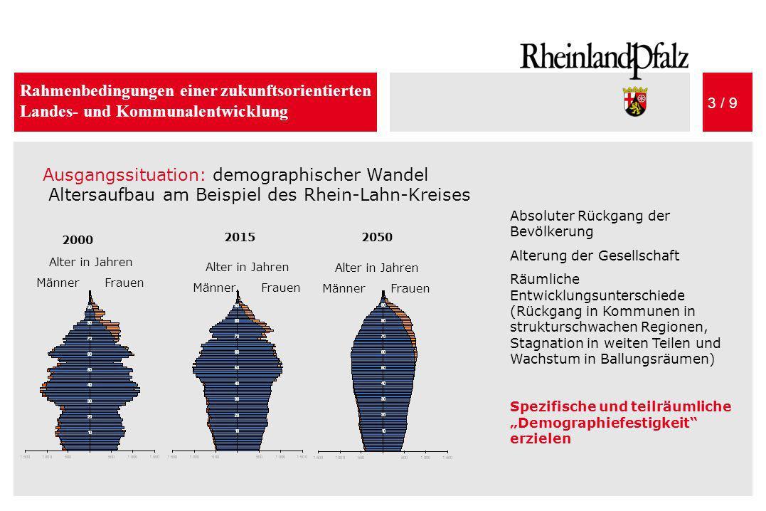 Rahmenbedingungen einer zukunftsorientierten Landes- und Kommunalentwicklung 3 / 9 Ausgangssituation: demographischer Wandel Altersaufbau am Beispiel