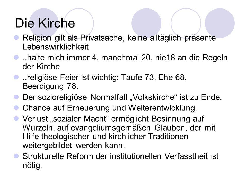 Die Kirche Religion gilt als Privatsache, keine alltäglich präsente Lebenswirklichkeit..halte mich immer 4, manchmal 20, nie18 an die Regeln der Kirche..religiöse Feier ist wichtig: Taufe 73, Ehe 68, Beerdigung 78.