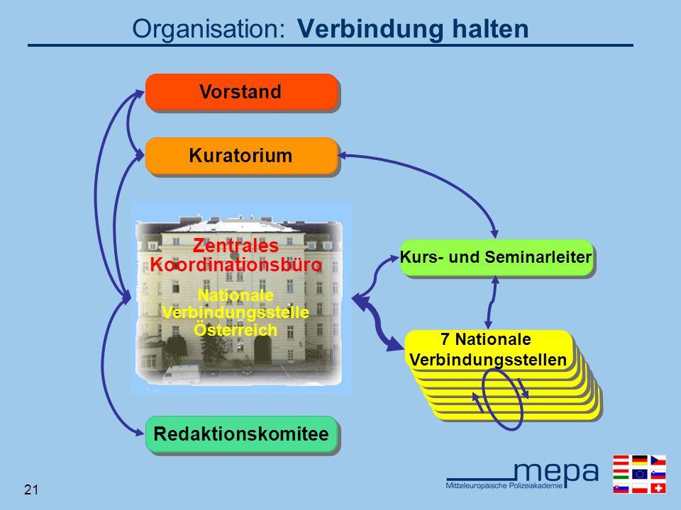 21 7 Nationale Verbindungsstellen Kurs- und Seminarleiter Redaktionskomitee Kuratorium Vorstand Organisation: Verbindung halten Zentrales Koordinationsbüro Nationale Verbindungsstelle Österreich