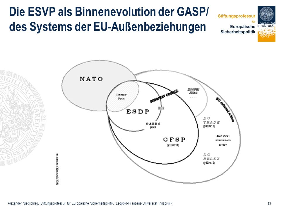 Alexander Siedschlag, Stiftungsprofessur für Europäische Sicherheitspolitik, Leopold-Franzens-Universität Innsbruck 13 Die ESVP als Binnenevolution de