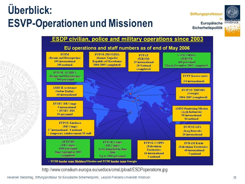 Alexander Siedschlag, Stiftungsprofessur für Europäische Sicherheitspolitik, Leopold-Franzens-Universität Innsbruck 35 Überblick: ESVP-Operationen und