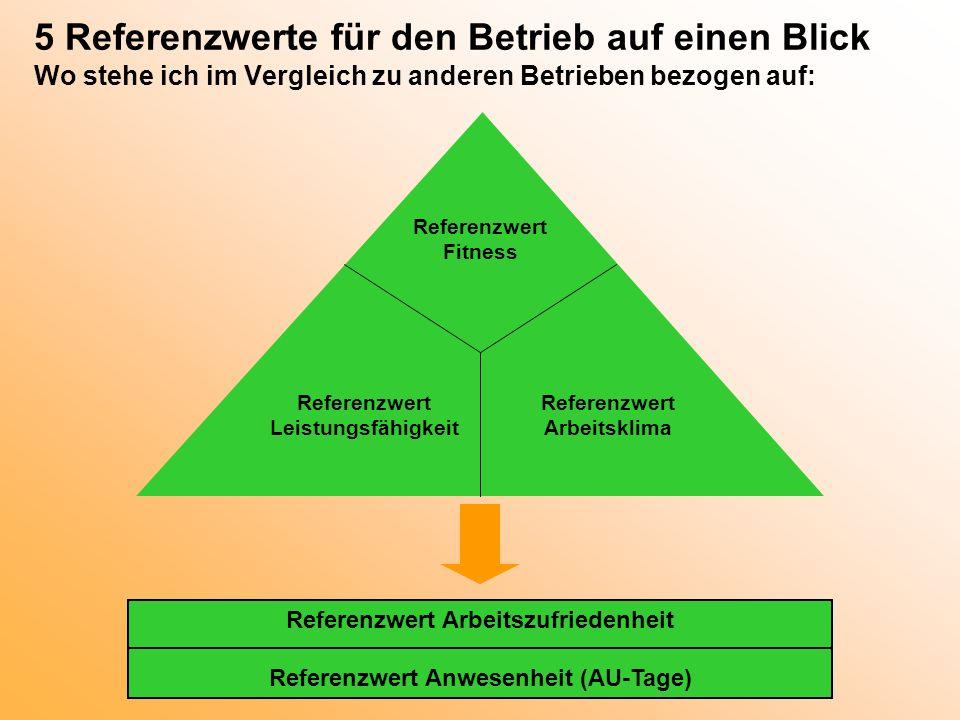 5 Referenzwerte für den Betrieb auf einen Blick Wo stehe ich im Vergleich zu anderen Betrieben bezogen auf: Referenzwert Arbeitsklima Referenzwert Lei
