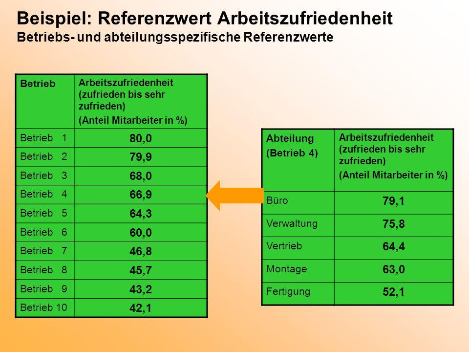 Beispiel: Referenzwert Arbeitszufriedenheit Betriebs- und abteilungsspezifische Referenzwerte Betrieb Arbeitszufriedenheit (zufrieden bis sehr zufried