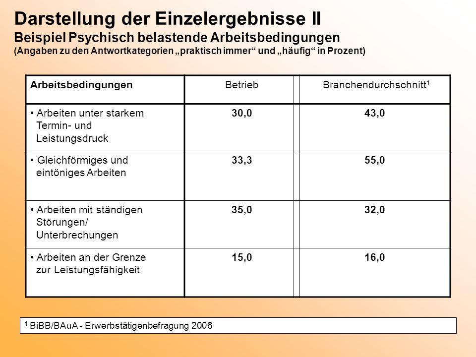 ArbeitsbedingungenBetrieb Branchendurchschnitt 1 Arbeiten unter starkem Termin- und Leistungsdruck 30,043,0 Gleichförmiges und eintöniges Arbeiten 33,