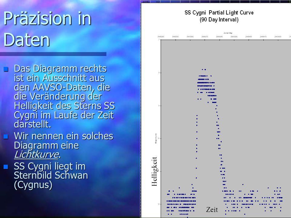 Präzision in Daten n SS Cygni wird innerhalb weniger Monate dramatisch heller.