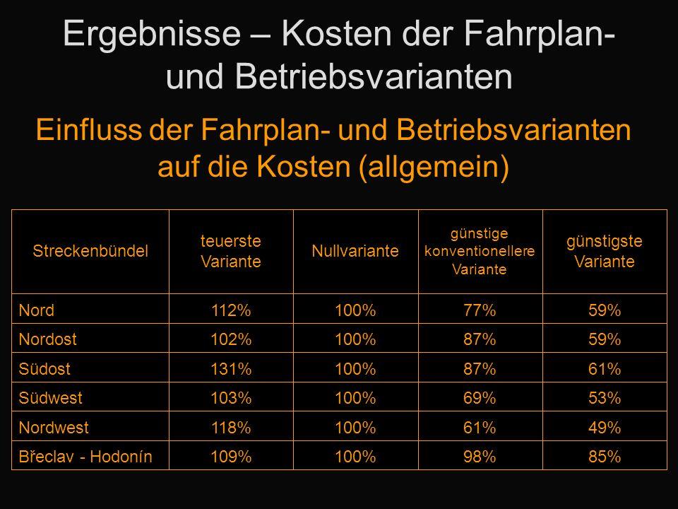 Ergebnisse – Kosten der Fahrplan- und Betriebsvarianten Einfluss der Fahrplan- und Betriebsvarianten auf die Kosten (allgemein) Streckenbündel teuerste Variante Nullvariante günstige konventionellere Variante günstigste Variante Nord112%100%77%59% Nordost102%100%87%59% Südost131%100%87%61% Südwest103%100%69%53% Nordwest118%100%61%49% Břeclav - Hodonín109%100%98%85%
