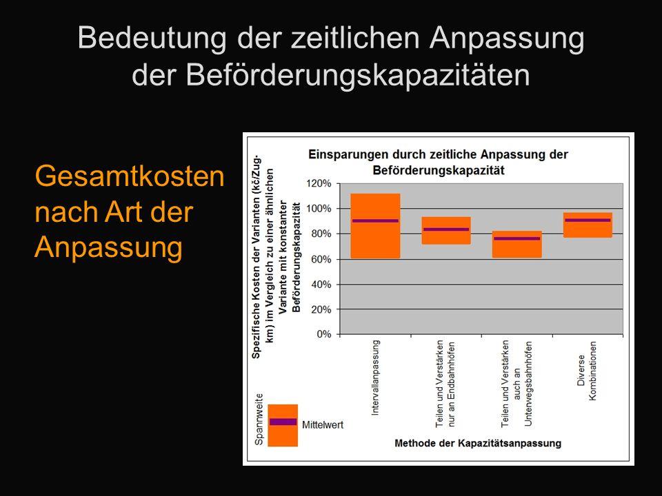 Bedeutung der zeitlichen Anpassung der Beförderungskapazitäten Gesamtkosten nach Art der Anpassung
