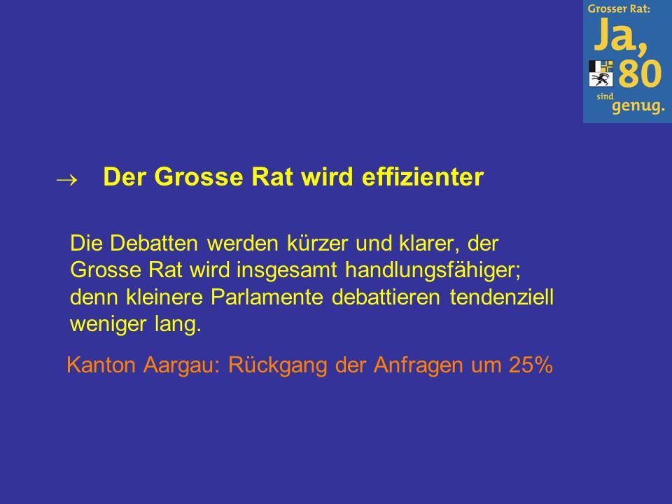 Der Grosse Rat wird effizienter Die Debatten werden kürzer und klarer, der Grosse Rat wird insgesamt handlungsfähiger; denn kleinere Parlamente debattieren tendenziell weniger lang.