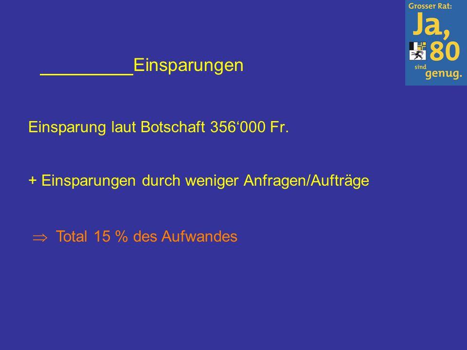 Einsparungen Einsparung laut Botschaft 356000 Fr. + Einsparungen durch weniger Anfragen/Aufträge Total 15 % des Aufwandes