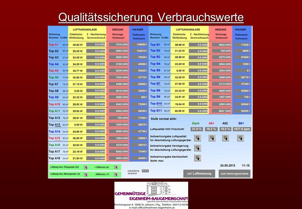 Qualitätssicherung Verbrauchswerte