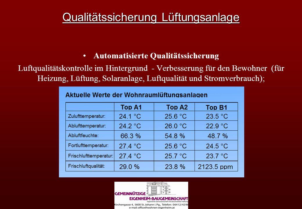 Qualitätssicherung Lüftungsanlage Automatisierte Qualitätssicherung Luftqualitätskontrolle im Hintergrund - Verbesserung für den Bewohner (für Heizung