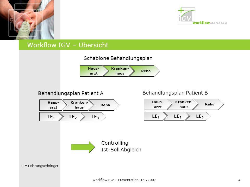 4 Workflow IGV – Präsentation ITeG 2007 Workflow IGV – Übersicht Schablone Behandlungsplan Controlling Ist-Soll Abgleich Haus- arzt Kranken- haus Reha