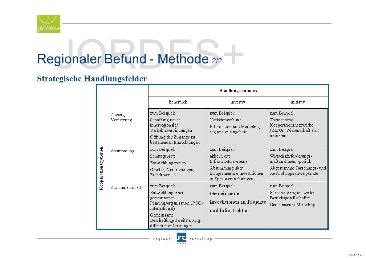 Folie Nr. 14 JORDES+ Regionaler Befund - Methode 1/2 nDie Handlungsfelder sind zielübergreifend definiert und umfassen den eigentlichen Aktivitätsspie
