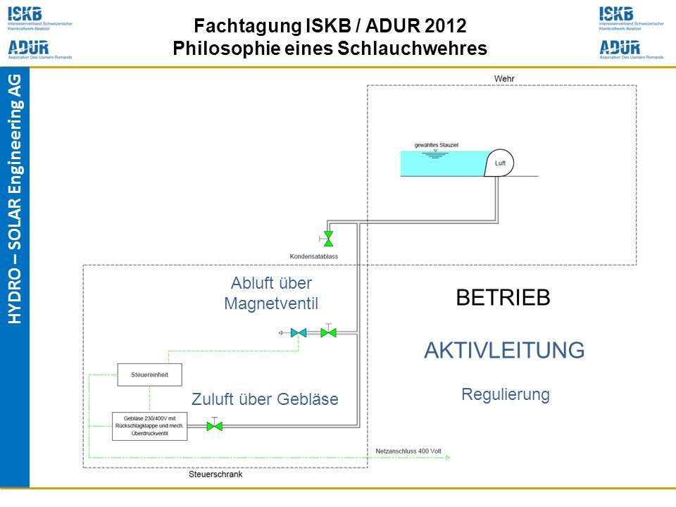 HYDRO – SOLAR Engineering AG Fachtagung ISKB / ADUR 2012 Philosophie eines Schlauchwehres Zuluft über Gebläse AKTIVLEITUNG BETRIEB Abluft über Magnetv