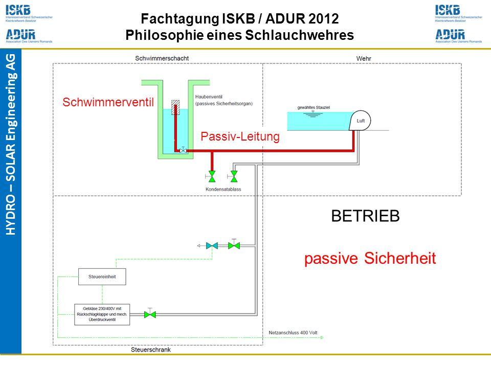 HYDRO – SOLAR Engineering AG Fachtagung ISKB / ADUR 2012 Philosophie eines Schlauchwehres Passiv-Leitung passive Sicherheit BETRIEB Schwimmerventil