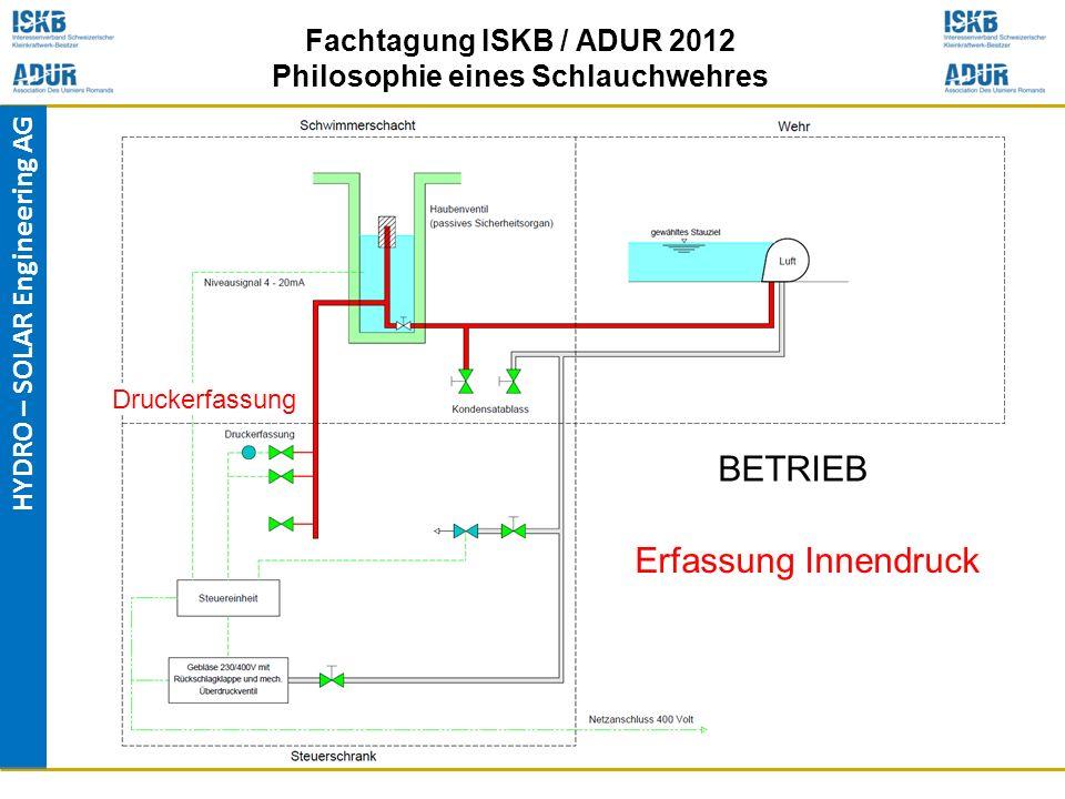 HYDRO – SOLAR Engineering AG Fachtagung ISKB / ADUR 2012 Philosophie eines Schlauchwehres Druckerfassung BETRIEB Erfassung Innendruck