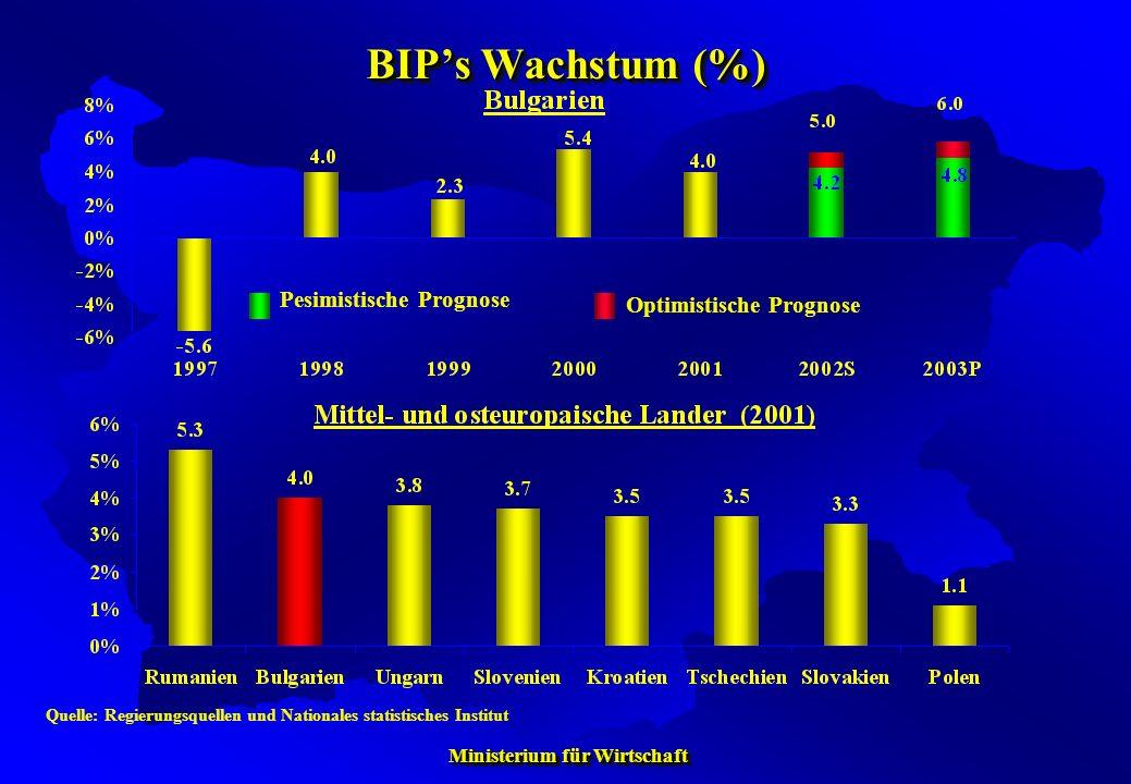 Ministerium für Wirtschaft Ministerium für Wirtschaft BIPs Wachstum (%) Quelle: Regierungsquellen und Nationales statistisches Institut Pesimistische