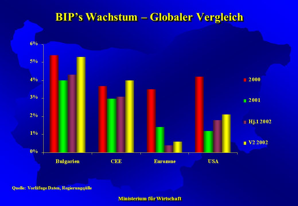 Ministerium für Wirtschaft Ministerium für Wirtschaft BIPs Wachstum – Globaler Vergleich Quelle: Vorläfuge Daten, Regierungqülle