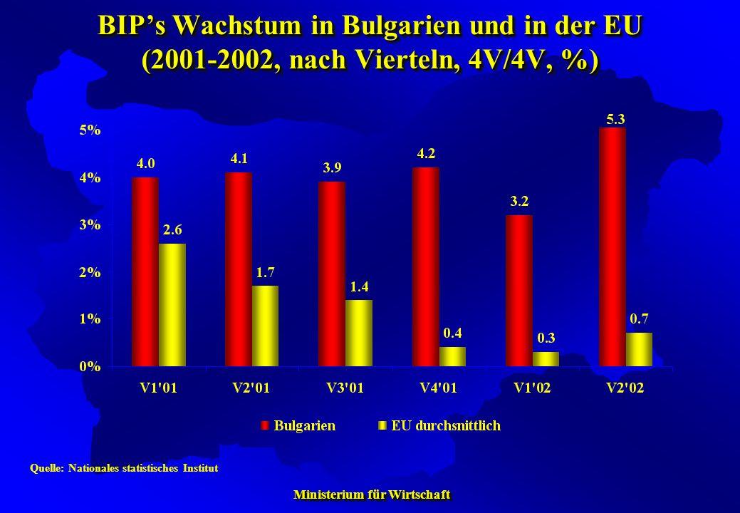 Ministerium für Wirtschaft Ministerium für Wirtschaft BIPs Wachstum in Bulgarien und in der EU (2001-2002, nach Vierteln, 4V/4V, %) Quelle: Nationales
