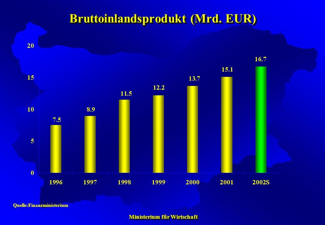 Ministerium für Wirtschaft Ministerium für Wirtschaft Bruttoinlandsprodukt (Mrd. EUR) Quelle:Finanzministerium