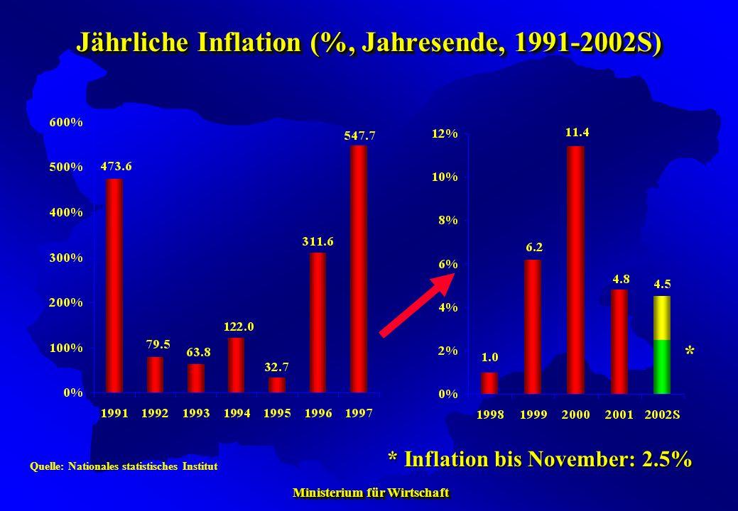Ministerium für Wirtschaft Ministerium für Wirtschaft Jährliche Inflation (%, Jahresende, 1991-2002S) Quelle: Nationales statistisches Institut * Infl