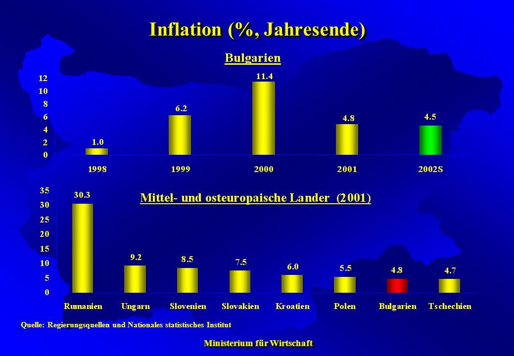 Ministerium für Wirtschaft Ministerium für Wirtschaft Inflation (%, Jahresende) Quelle: Regierungsquellen und Nationales statistisches Institut