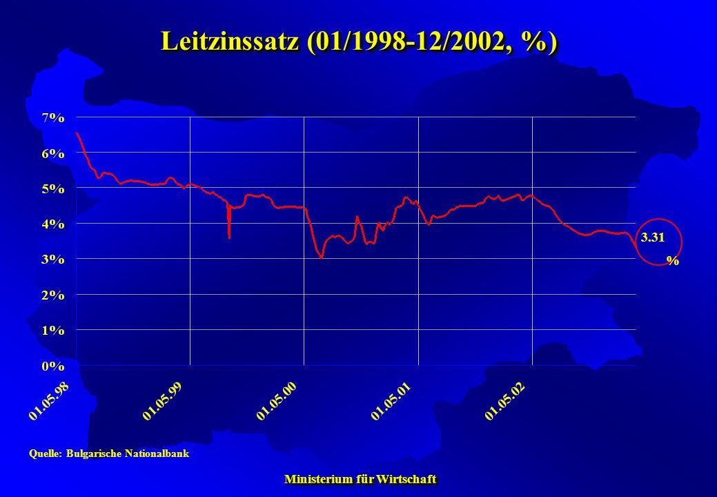 Ministerium für Wirtschaft Ministerium für Wirtschaft Leitzinssatz (01/1998-12/2002, %) Quelle: Bulgarische Nationalbank 3.31 %