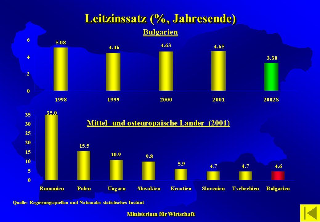 Ministerium für Wirtschaft Ministerium für Wirtschaft Leitzinssatz (%, Jahresende) Quelle: Regierungsquellen und Nationales statistisches Institut