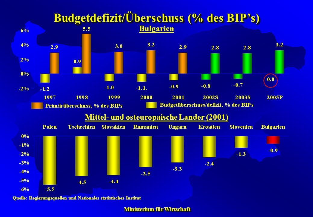 Ministerium für Wirtschaft Ministerium für Wirtschaft Budgetdefizit/Überschuss (% des BIPs) Quelle: Regierungsquellen und Nationales statistisches Ins