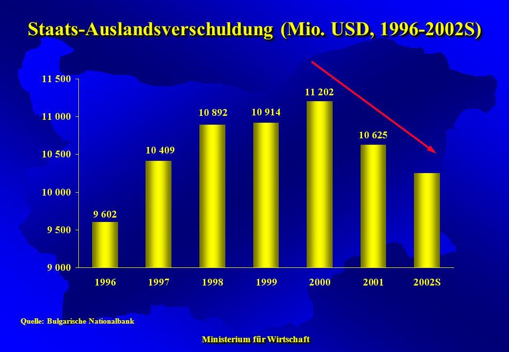 Ministerium für Wirtschaft Ministerium für Wirtschaft Staats-Auslandsverschuldung (Mio. USD, 1996-2002S) Quelle: Bulgarische Nationalbank
