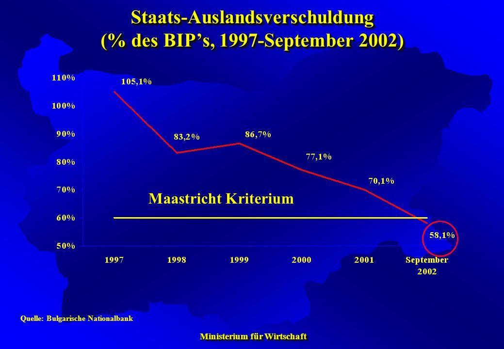 Ministerium für Wirtschaft Ministerium für Wirtschaft Staats-Auslandsverschuldung (% des BIPs, 1997-September 2002) Quelle: Bulgarische Nationalbank M
