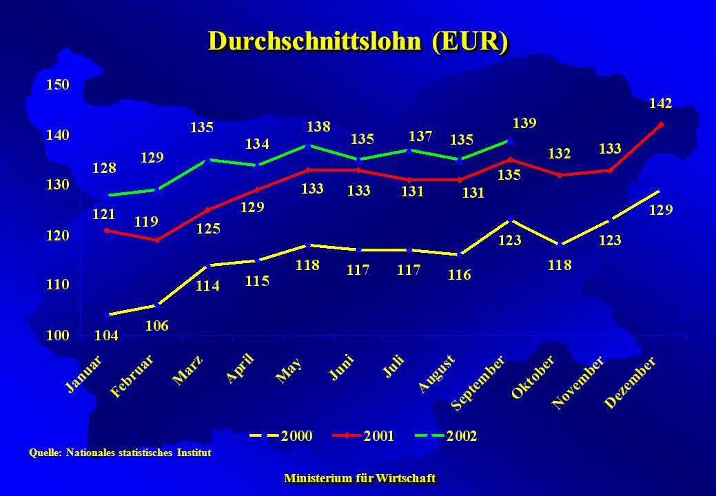 Ministerium für Wirtschaft Ministerium für Wirtschaft Quelle: Nationales statistisches Institut Durchschnittslohn (EUR)