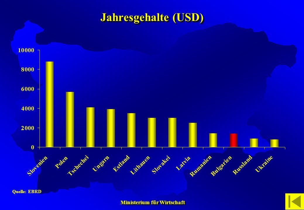Ministerium für Wirtschaft Ministerium für Wirtschaft Quelle: EBRD Jahresgehalte (USD)