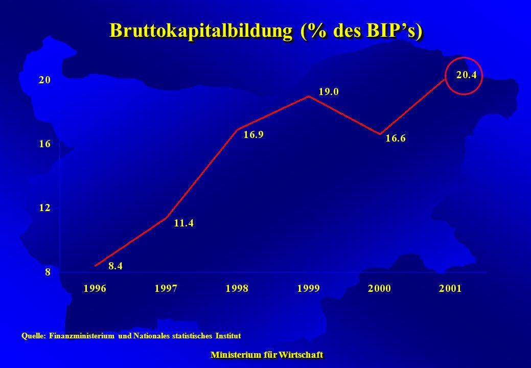 Ministerium für Wirtschaft Ministerium für Wirtschaft Bruttokapitalbildung (% des BIPs) Quelle: Finanzministerium und Nationales statistisches Institu